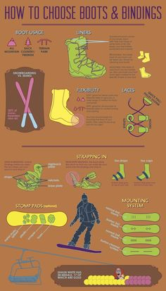 Snowboarding Infographic by Alex Perle, via Behance