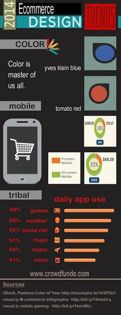 2014 Ecommerce Design Trends Infographic via @CrowdFunde