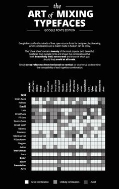 Infographic: The Art Of Pairing Google Fonts - DesignTAXI.com