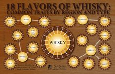 If you'd like to learn more about the characteristics of great #whisky, check out this #infographic - http://finedininglovers.com/blog/food-drinks/awesome-whiskey-infographic/