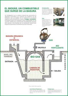 ¿Qué es el biogas?. #energías