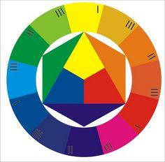 Twelve-part color circle. ITTEN: The Elements of Color, Yi King, Elements Of Color, Color Harmony, Art Plastique, Color Theory, Bauhaus, Art Education, Art Lessons, Color Mixing