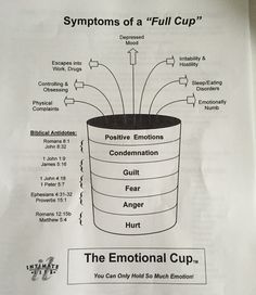 emotional cup by lacy Counseling Activities, Family Therapy Activities, Counseling Worksheets, Grief Counseling, Therapy Worksheets, Therapy Tools, Trauma Therapy, Cognitive Behavioral Therapy, Feelings And Emotions