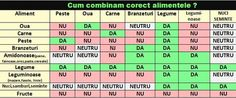 Cum combinăm CORECT alimentele la o masă? Feta Cheese Nutrition, Nutrition Guide, Nutrition Information, Health And Nutrition, Water Recipes, Raw Food Recipes, Fitness Diet, Health Fitness, Loosing Weight