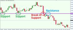 How to Trade Support and Resistance in the Forex Market---  One of the most crucial skills in Forex Trading is the process of finding support and resistance levels. This is so because knowing the basics of support and resistance would improve upon any trading method. Therefore, recognizing key levels is crucial to the success of any trader. In this article I will teach you how …
