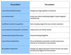 """""""The logic of modern marketing: a practical guide. Marketing Budget, Problem And Solution, Twitter Sign Up, Budgeting, Investing, Advertising, Humor, Modern, Trendy Tree"""