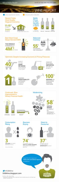 The 2013 Wine Report Infographic from Silicon Valley Bank #SVBWine