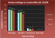 Centerville GA Real Estate Market in December 2013