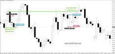 Pin Bar Price Action Forex Trading - Lesson #2 - Using The Pin Bar Break Method To Enter & Exit Forex Price Action Trades