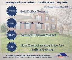 North Potomac home sales for May 2016 including average price, days on market, how much sellers are getting and homes for sale .