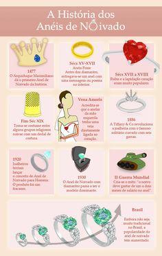 A História dos Anéis de Noivado