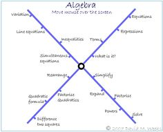 GCSE maths algebra - great mouse-over revision resource!