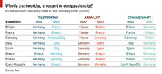 What Europeans think of each other: Polls apart   The Economist