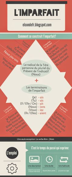 Educational infographic & data visualisation infographic on the imparfait Infographic Description infographic on the imparfait – Infographic Source – - French Verbs, French Grammar, French Phrases, French Expressions, French Teaching Resources, Teaching French, How To Speak French, Learn French, Core French