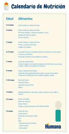 Os dejamos nuestro calendario #nutricional. Con todas las claves para que sepas cuándo introducir nuevos #alimentos en la dieta de tu #bebé. Lee aquí nuestro post del blog http://bit.ly/1kJxQjO