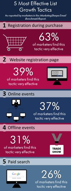 5 Most Effective Growth Tactics - #infographic