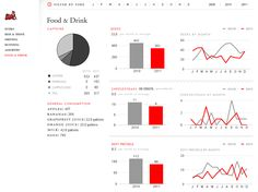 Beautiful Design & Chart Innovations From Qliktech – And The Elephant In The Dashboard Dashboard Template, Dashboard Ui, Dashboard Design, Wireframe Design, Interface Design, Graphic Design Layouts, Layout Design, Design Ideas, Life Page