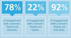 Infographic: How to Drive Better Brand Engagement on Twitter | Yahoo! Advertising Solutions - Yahoo!