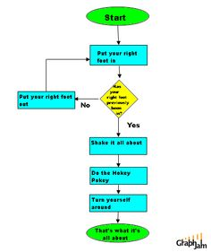 flow charts on pinterest charts venn diagrams and