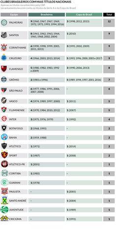Cruzeiro passa a ser segundo clube brasileiro com mais títulos nacionais; veja a lista - Superesportes
