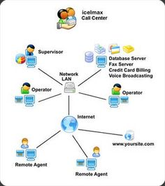 We, at A1 Call Center, are a leading customer care support ...