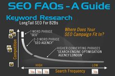 A helpful SEO guide to improve your website rankings in Google, Bing and others!