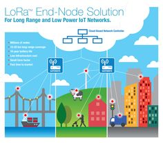 LoRa- Technology - Embedded Wireless | Wireless Connectivity | Microchip Technology Inc. Personal Area Network, Wide Area Network, Network Architecture, Space Character, Mixed Signals, Case Check, Fast Times, Electronic Engineering, Interesting Topics