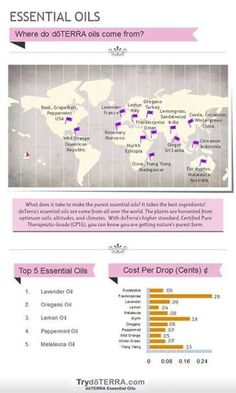doTERRA gets their oils from the regions the plants, trees, roots, ect...grow natural! http://www.mydoterra.com/heatherpatenaude/