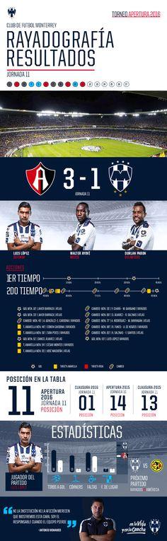 Rayadografía - Atlas vs. Rayados (Post) - Sitio Oficial del Club de Futbol Monterrey