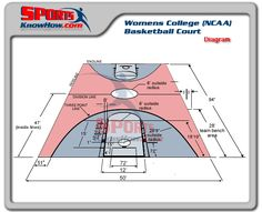 Womens College (NCAA) Basketball Court Dimension Diagrams | Court U0026 Field  Dimension Diagrams In