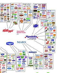 El gráfico de Intermón Oxfam muestra las empresas de alimentación que controlan el mercado a través de centenares de marcas.