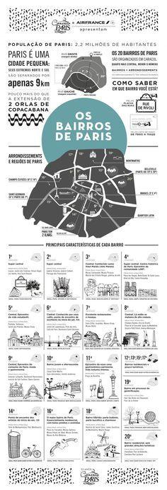 Tudo que você precisa saber sobre os bairros e as regiões de Paris.