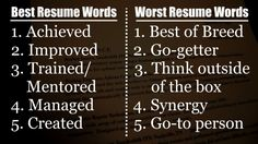 Given how little time recruiters spend on a resume, you should use any edge available to stand out from the crowd. A recent survey of over 2000 human resource professionals highlights the best and worst words to use in your resume. Resume Power Words, Resume Words, Resume Writing, Resume Help, Best Resume, Resume Tips, Work On Writing, Writing Tips, Words To Use