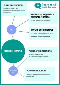 73 best the write tense images on pinterest english lessons using the past simple or simple past tense ccuart Choice Image