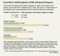 """#Article """"From Grad School to Welfare"""" - Thirty-nine percent of all welfare recipients are white, 37 percent are black, 17 percent are Hispanic, and 3 percent are Asian, according to data from Aid to Families With Dependent Children. The majority of the dozens of graduate-degree holders on aid who responded to The Chronicle questionnaire are also white."""