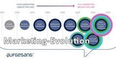 Evolution des Marketings: Von Werbung zu Content – Von Push zu Pull [Infografik]