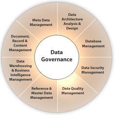 Rezultat iskanja slik za The Big Picture of Metadata Management for Data Governance & Enterprise Architecture Master Data Management, It Management, Data Architecture, Enterprise Architecture, Open Data, Big Data, Information Governance, Machine Learning Deep Learning, Data Quality