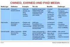 """Owned earned paid media"" is a marketing phrase describing how to approach content marketing today. Yes, it applies to small businesses. Marketing Viral, Inbound Marketing, Content Marketing, Internet Marketing, Social Media Marketing, Marketing Communications, Digital Marketing Strategy, Interactive Marketing, Small Business Trends"