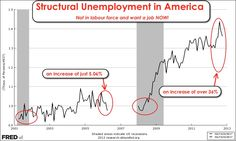 This simple metric across two recessions indicates The United States now has a structural unemployment problem.