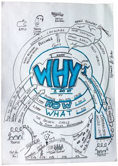 "Sketchnotes from Simon Sinek's TED Talk on ""Start With WHY"" and the Golden…"