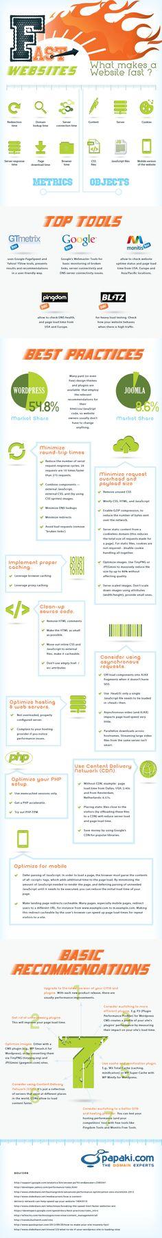 Website Optimization: What Makes A Website Fast? [Infographic] (Also best for Inbound Marketing, Marketing Digital, Internet Marketing, Online Marketing, Website Optimization, Search Engine Optimization, Marketing Merchandise, Web Design, Graphic Design
