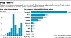 Beijing set to unveil new South America investments  http://on.wsj.com/1Ab8udf  via @WSJ