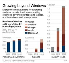 Guide to Using Windows 8