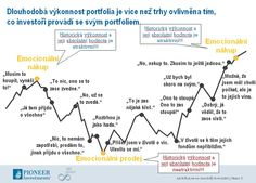 Zdroj: Pioneer Investments
