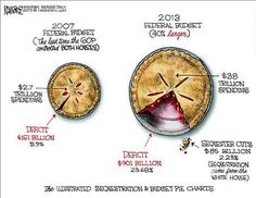 Because it's Pinterest, understanding the sequester is best done by comparing it to pie.  We are talking about crumbs here
