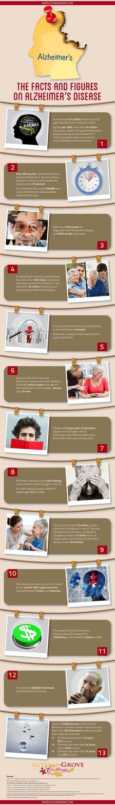 Alzheimer& and Dementia facts. Alzheimer Care, Dementia Care, Alzheimer's And Dementia, Dementia Facts, Dementia Training, Alzheimer's Walk, Doctor Of Nursing Practice, Alzheimers Awareness, Brain Health