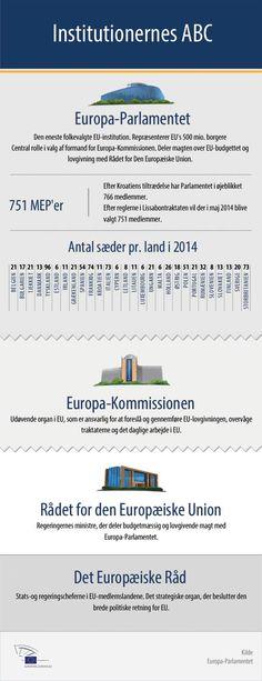 EU-institutionernes ABC