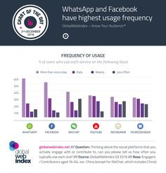 COTD-Charts-2-Dec-2016 Facebook Marketing, Social Media Marketing, Facebook Messenger, Multi Level Marketing, Work Inspiration, Social Platform, Case Study, Knowing You, Youtube