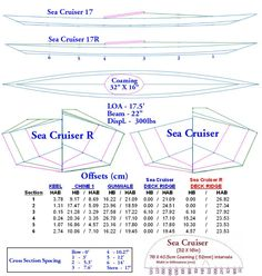 Folding Kayak Builders Manual - Sea Cruiser Offsets