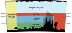 amazon-airspace-drones-uav-delivery